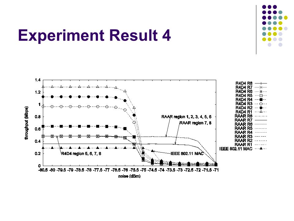 Experiment Result 4