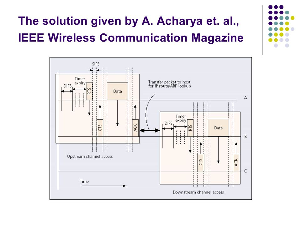 The solution given by A. Acharya et. al