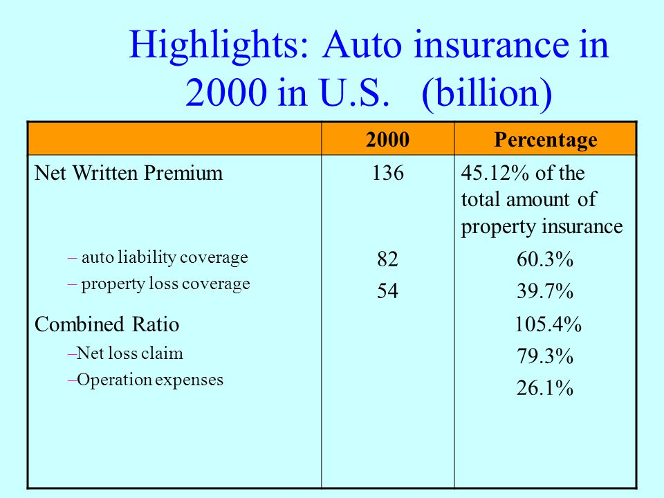 Highlights: Auto insurance in 2000 in U.S. (billion)