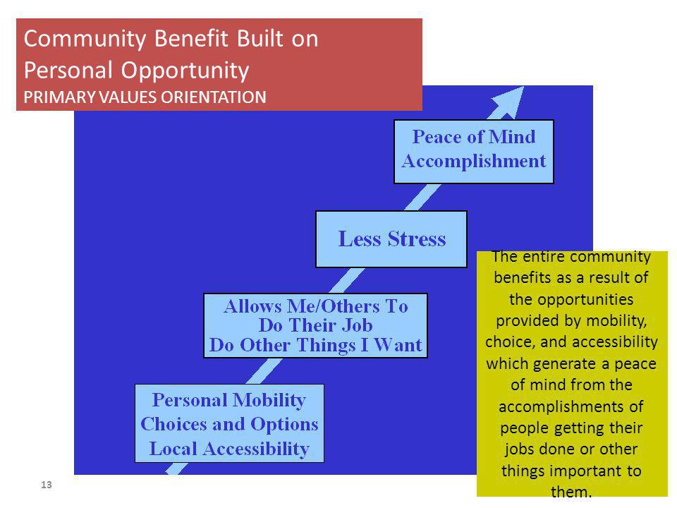 Community Benefit Built on Personal Opportunity