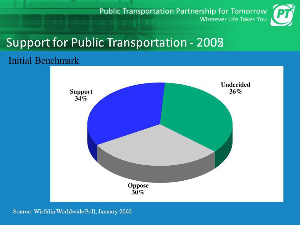 Support for Public Transportation - 2005