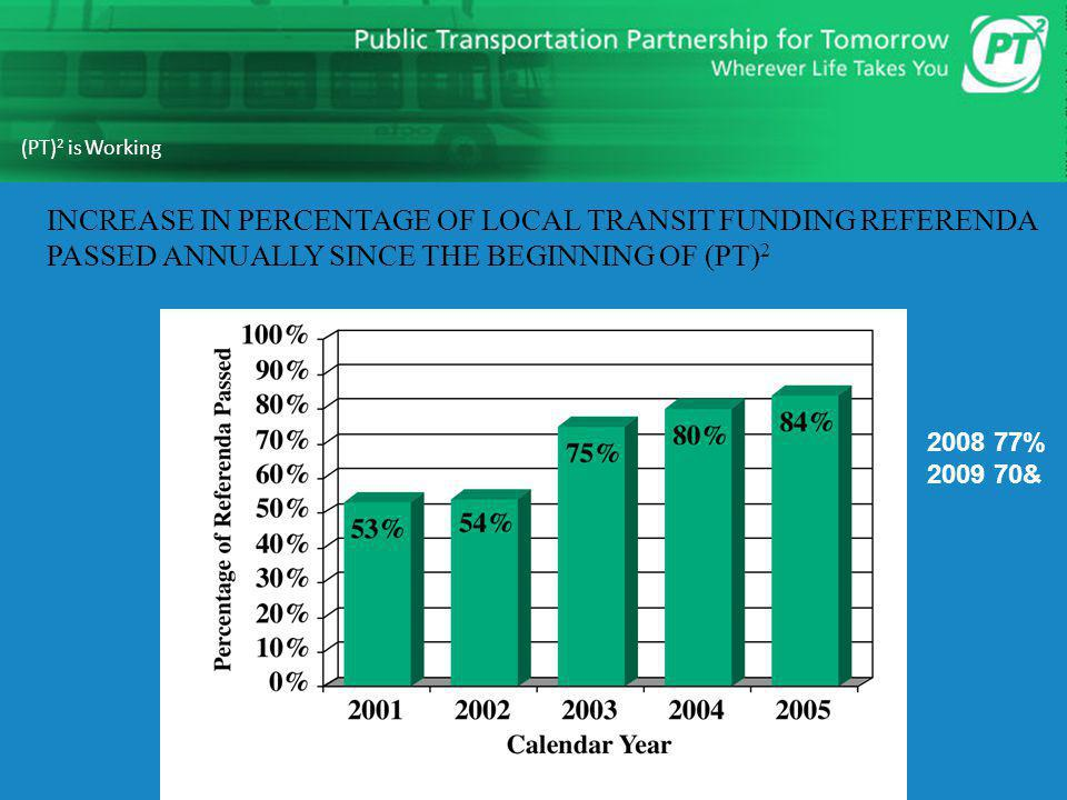 (PT)2 is Working INCREASE IN PERCENTAGE OF LOCAL TRANSIT FUNDING REFERENDA PASSED ANNUALLY SINCE THE BEGINNING OF (PT)2.