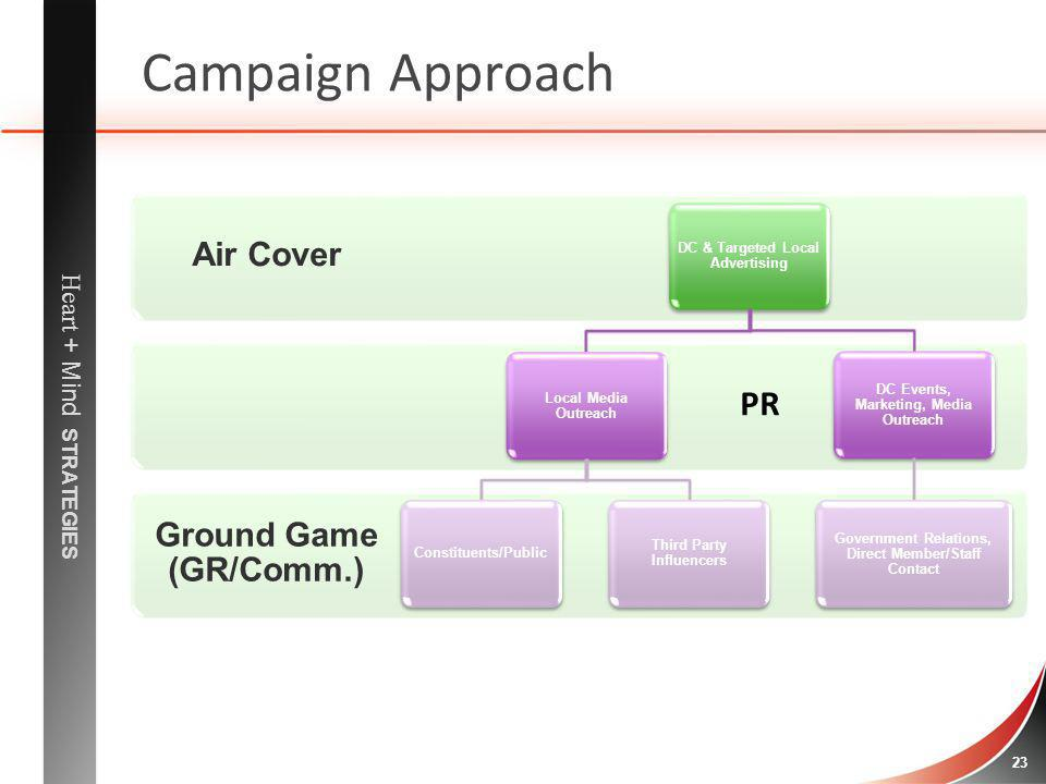 Campaign Approach PR Air Cover Ground Game (GR/Comm.)