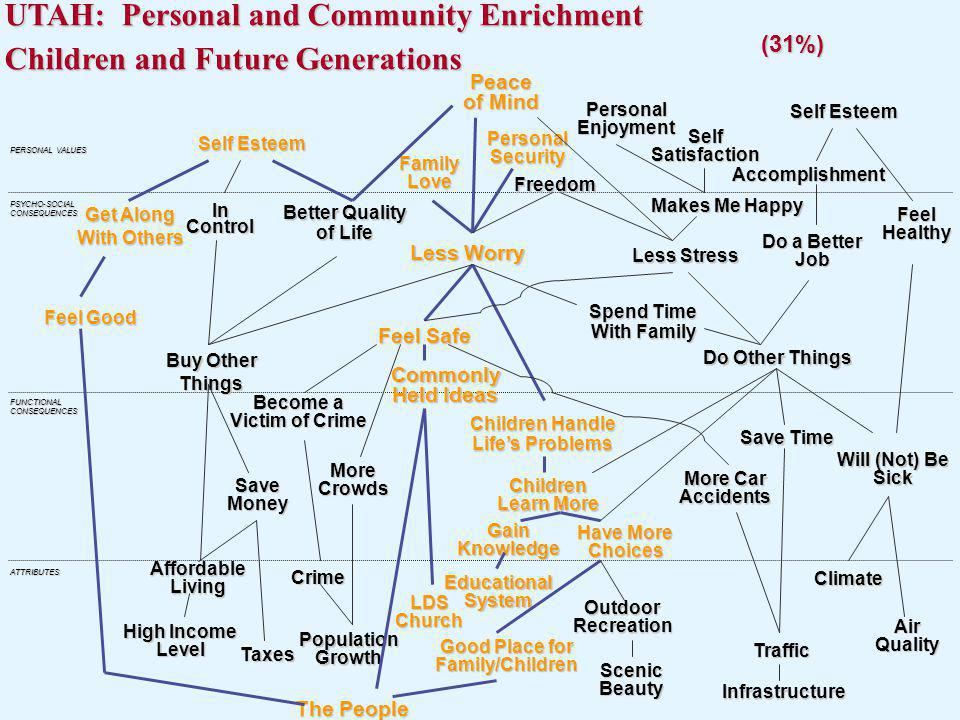 UTAH: Personal and Community Enrichment