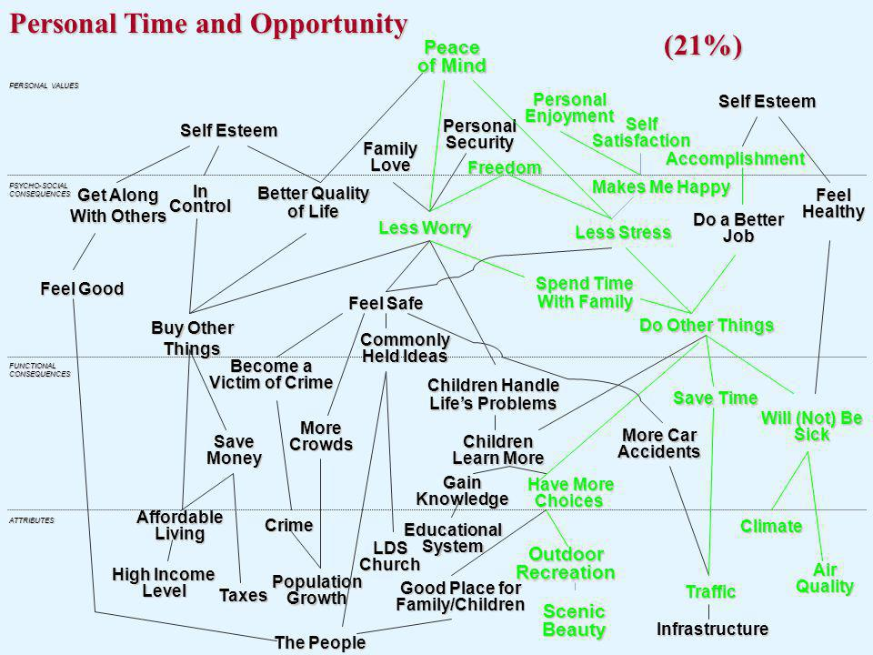 Personal Time and Opportunity (21%)