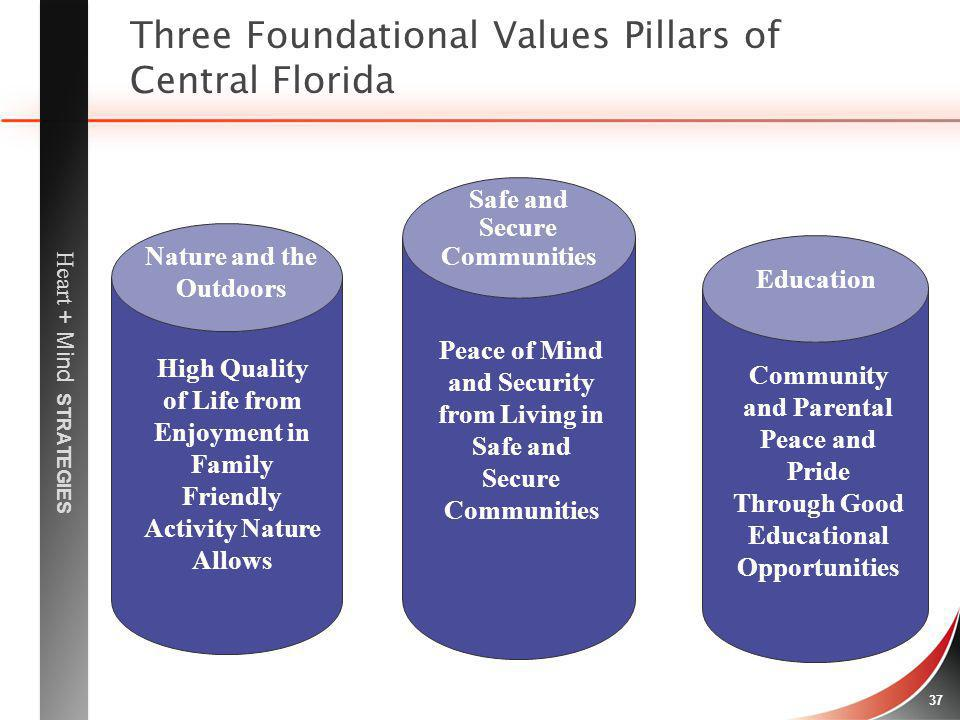 Three Foundational Values Pillars of Central Florida