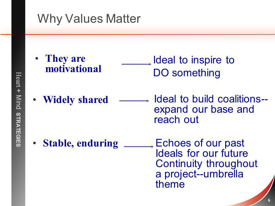 Why Values Matter They are motivational