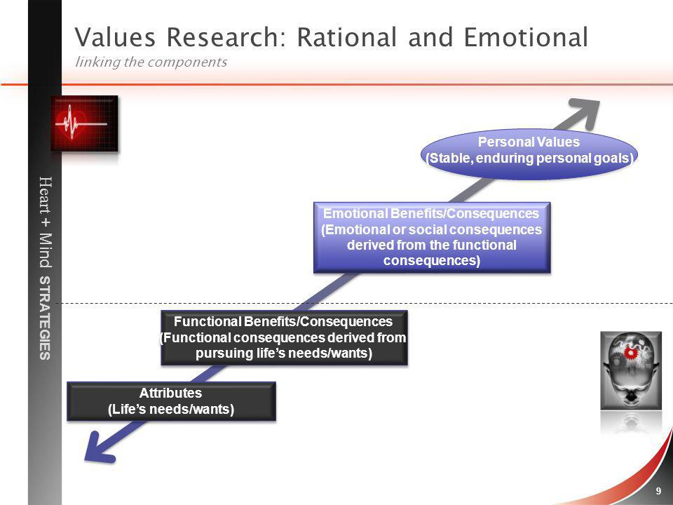 Values Research: Rational and Emotional linking the components