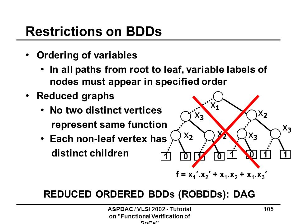Restrictions on BDDs Ordering of variables