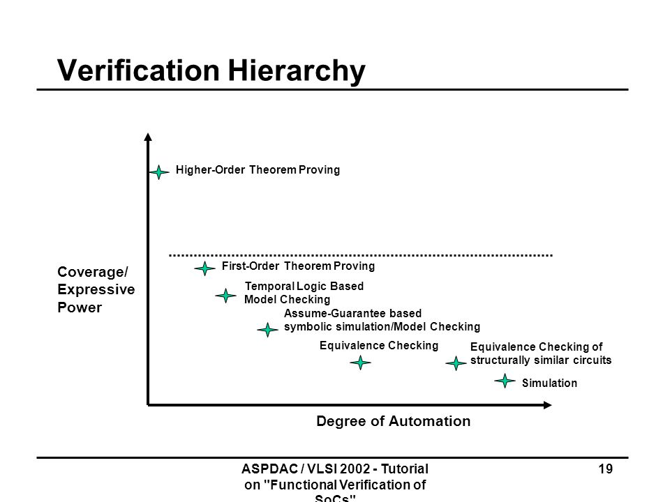 Verification Hierarchy