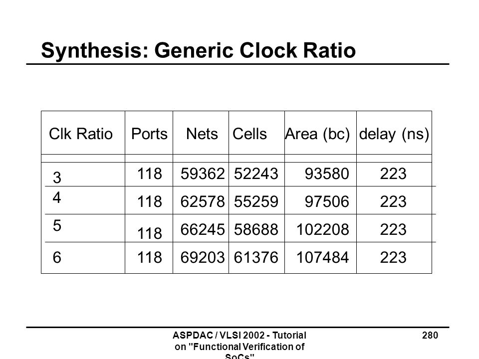 Synthesis: Generic Clock Ratio