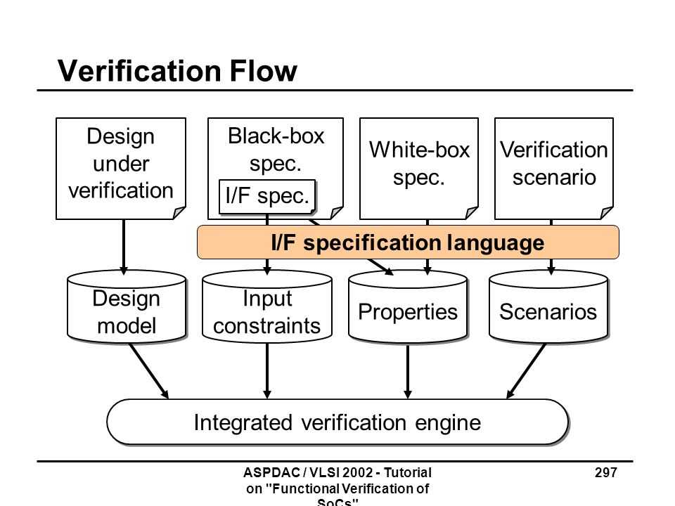 Verification Flow Design under verification Black-box spec. White-box