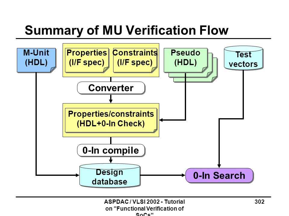 Summary of MU Verification Flow