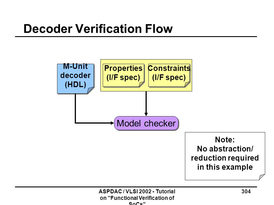 Decoder Verification Flow