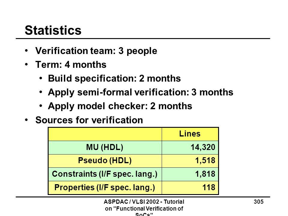 Properties (I/F spec. lang.) Constraints (I/F spec. lang.)
