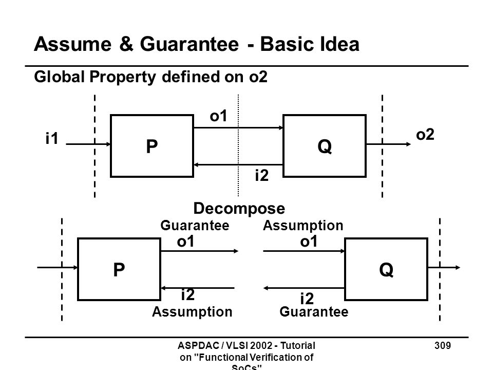 Assume & Guarantee - Basic Idea