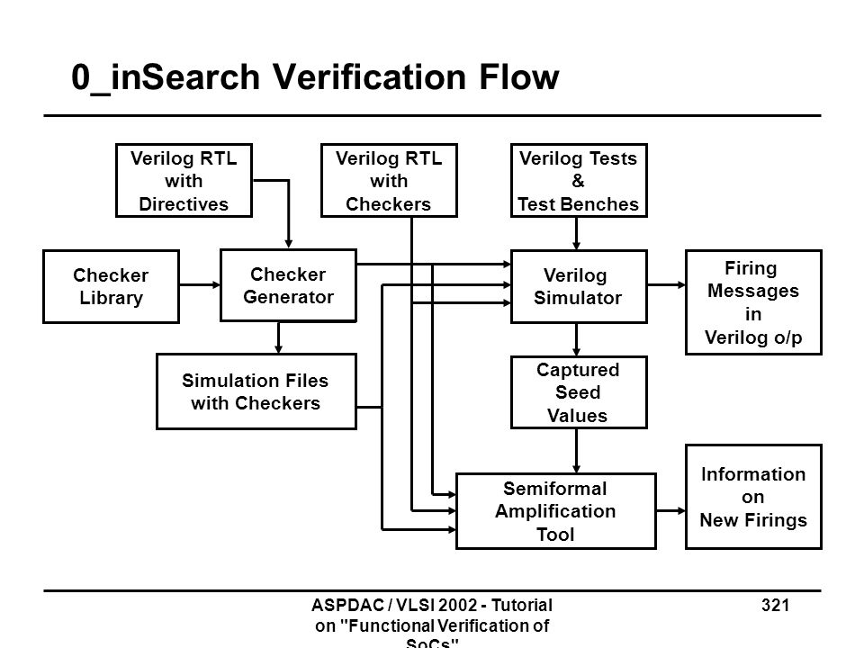 0_inSearch Verification Flow