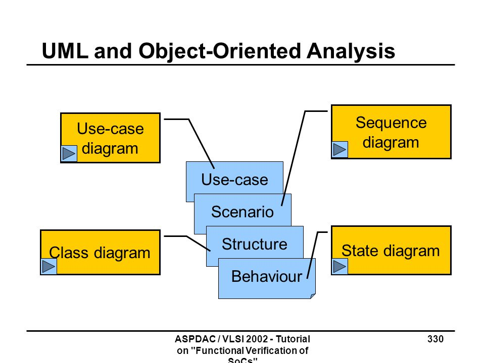 UML and Object-Oriented Analysis