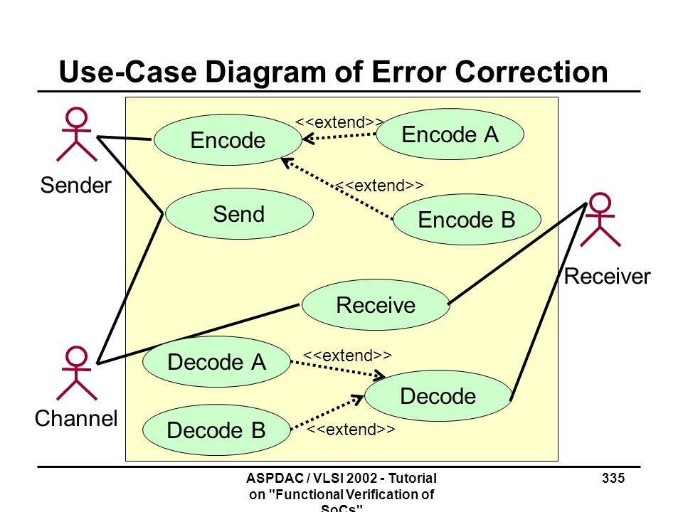 Use-Case Diagram of Error Correction
