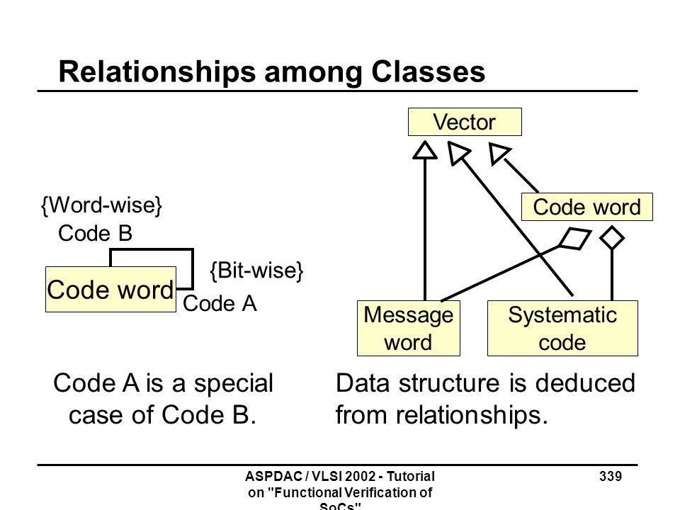 Relationships among Classes