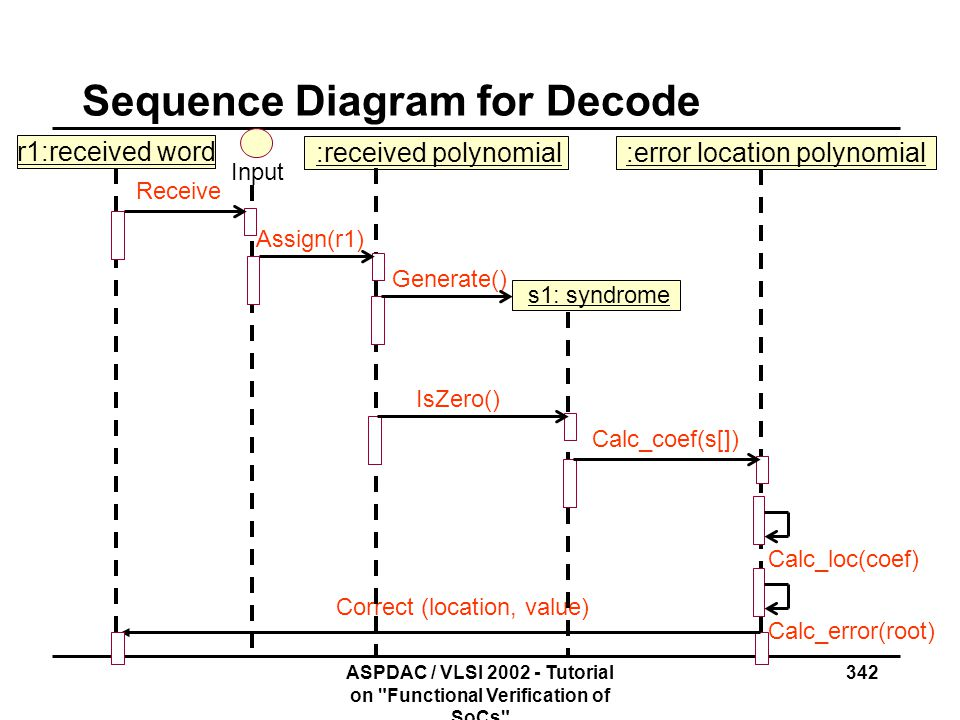 Sequence Diagram for Decode