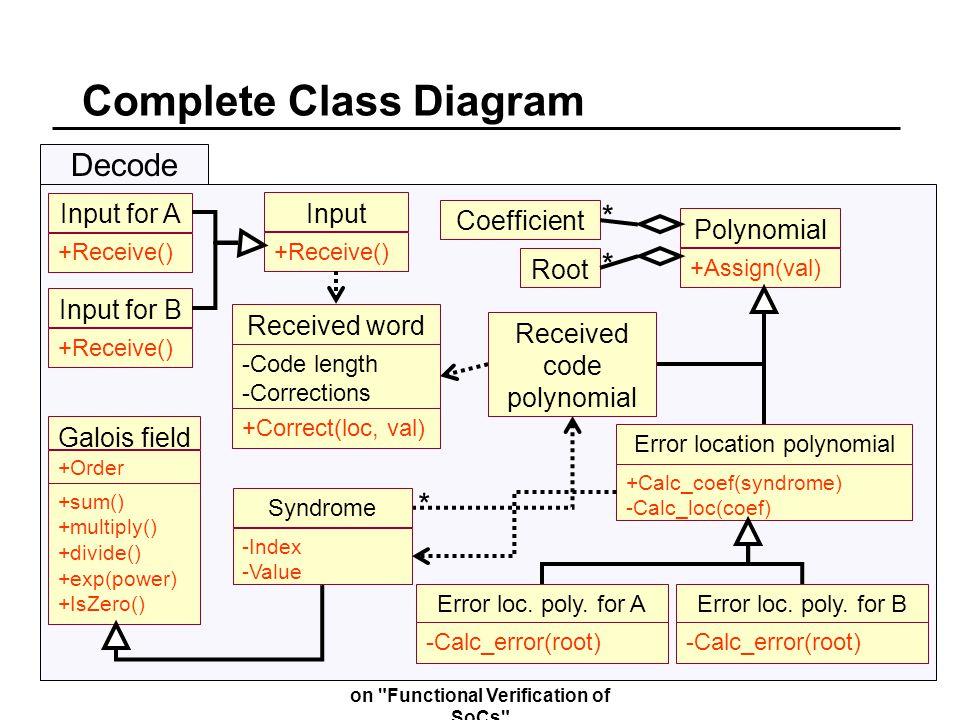 Complete Class Diagram