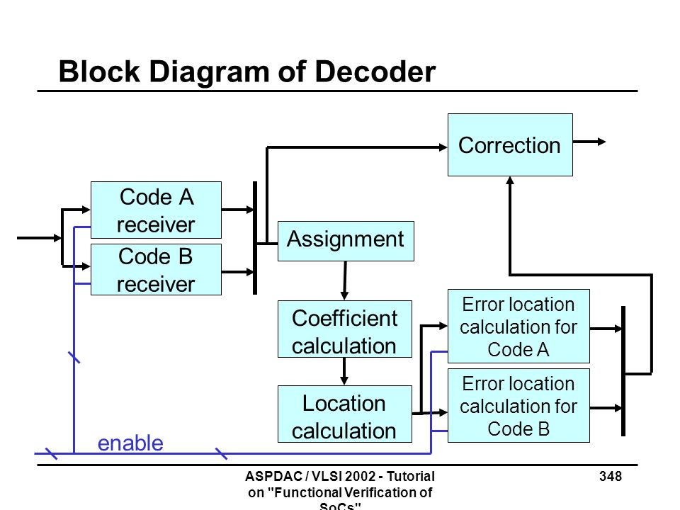 Block Diagram of Decoder