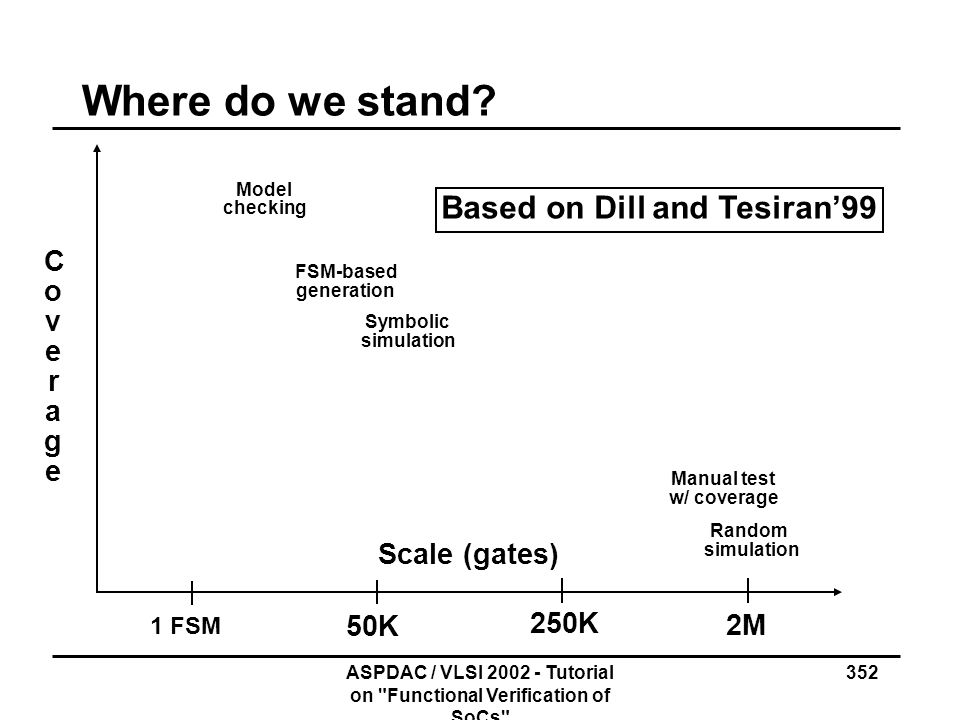 Where do we stand Based on Dill and Tesiran'99 Coverage Scale (gates)