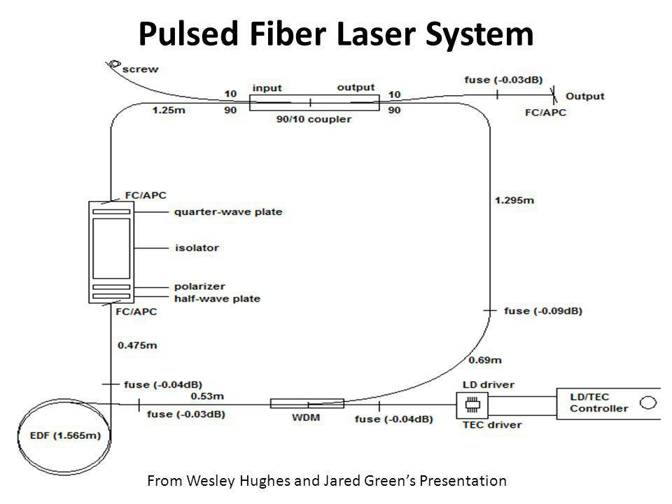 Pulsed Fiber Laser System
