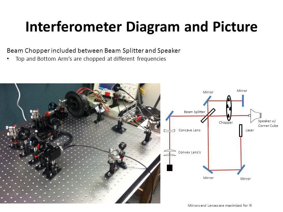 Interferometer Diagram and Picture