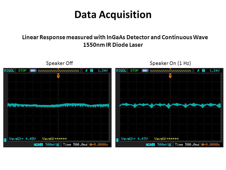 Data Acquisition Linear Response measured with InGaAs Detector and Continuous Wave 1550nm IR Diode Laser Speaker Off Speaker On (1 Hz)