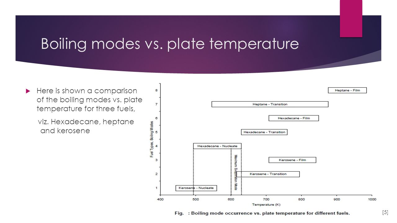 Boiling modes vs. plate temperature