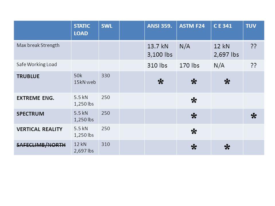 Certifications * 13.7 kN 3,100 lbs N/A 12 kN 2,697 lbs 310 lbs