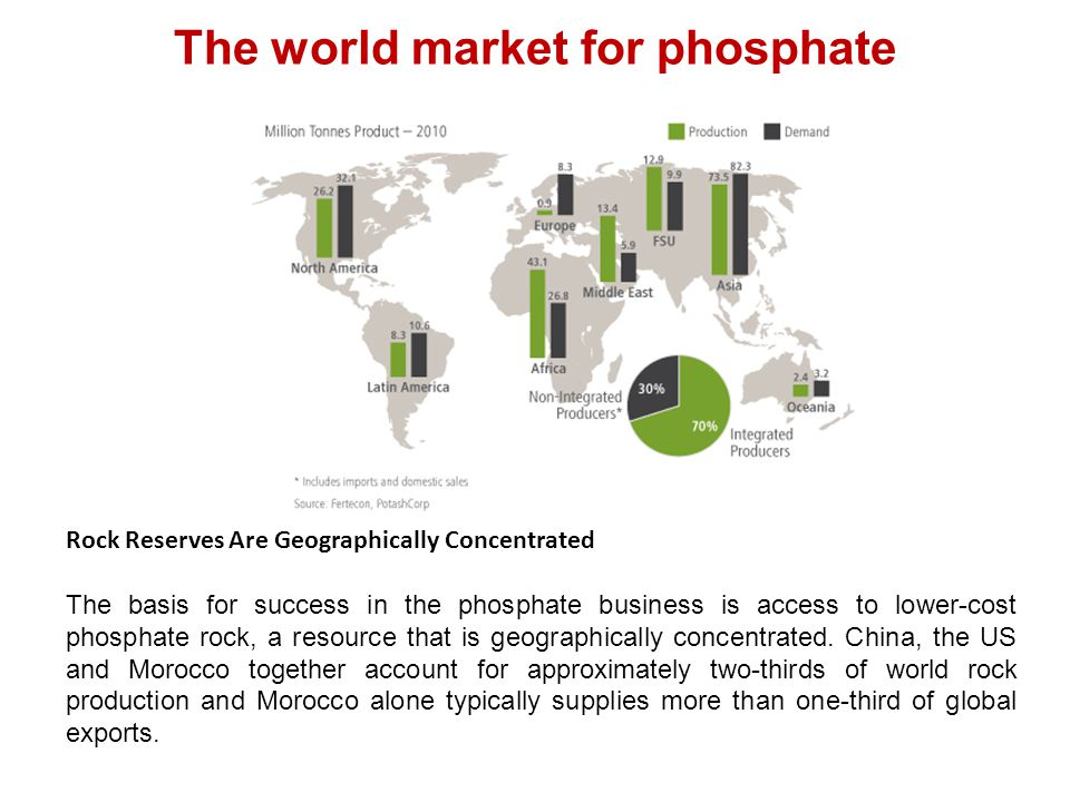 The world market for phosphate