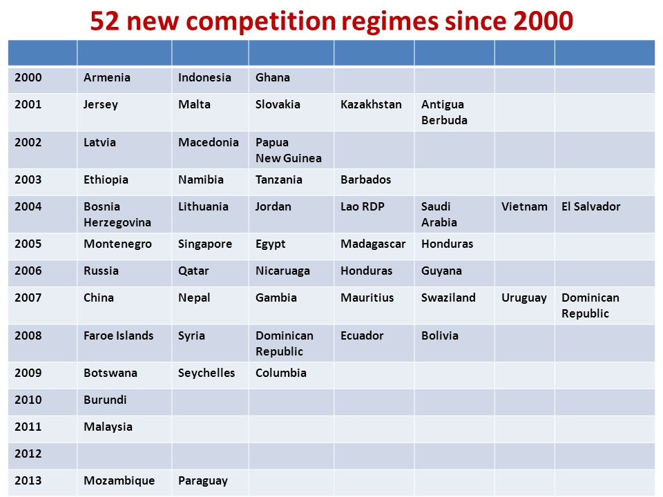 52 new competition regimes since 2000