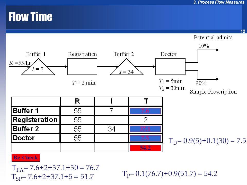 Flow Time TD= 0.9(5)+0.1(30) = 7.5 TPA= 7.6+2+37.1+30 = 76.7