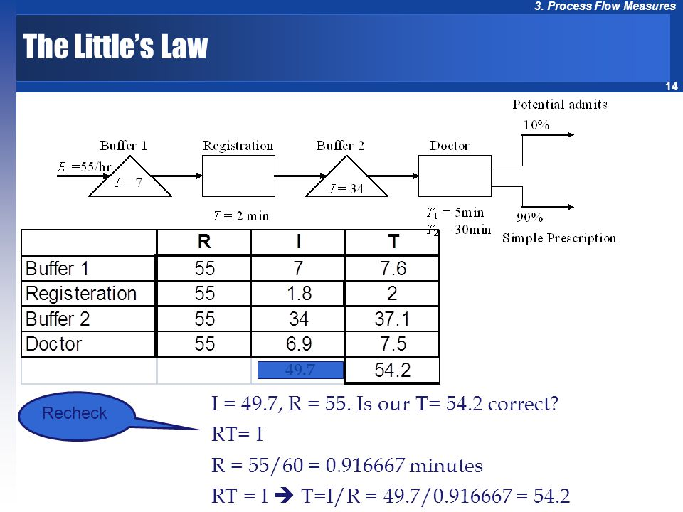 The Little's Law I = 49.7, R = 55. Is our T= 54.2 correct RT= I