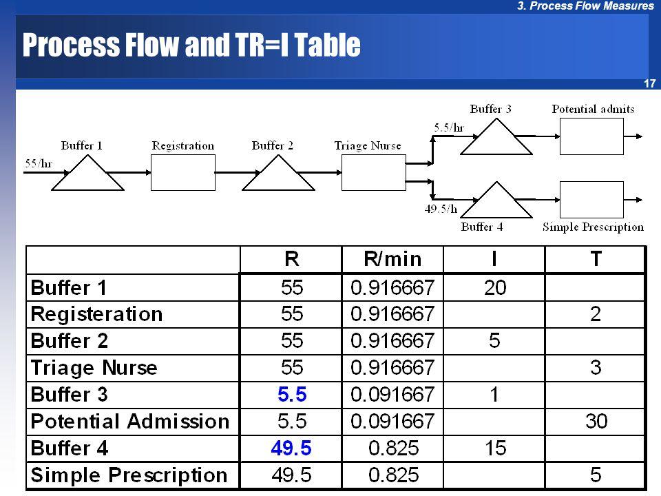 Process Flow and TR=I Table