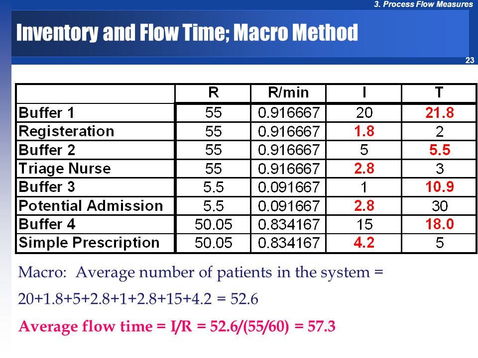 Inventory and Flow Time; Macro Method