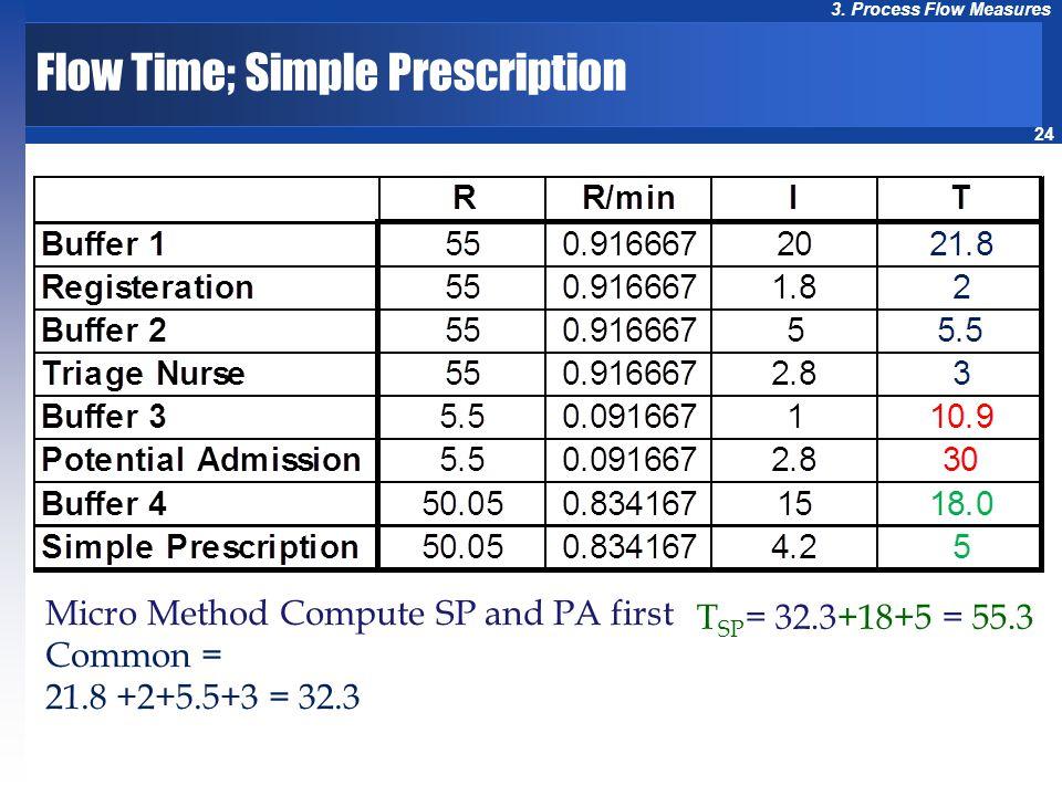 Flow Time; Simple Prescription