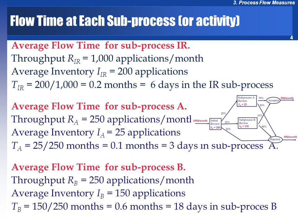 Flow Time at Each Sub-process (or activity)