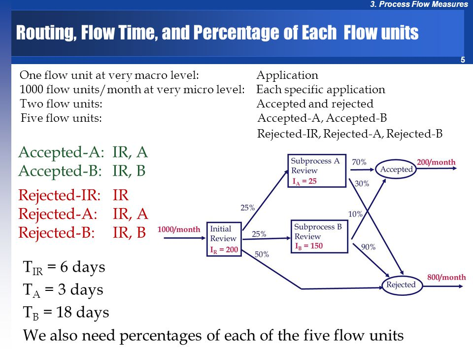 Routing, Flow Time, and Percentage of Each Flow units