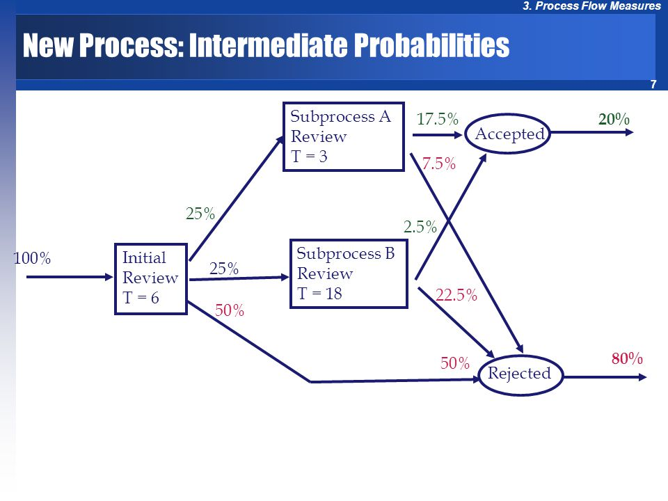 New Process: Intermediate Probabilities