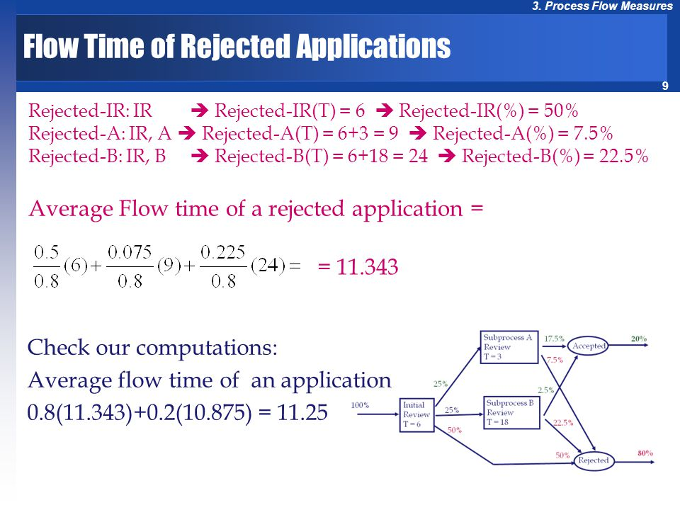 Flow Time of Rejected Applications