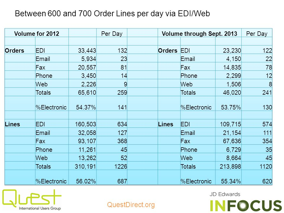 Between 600 and 700 Order Lines per day via EDI/Web