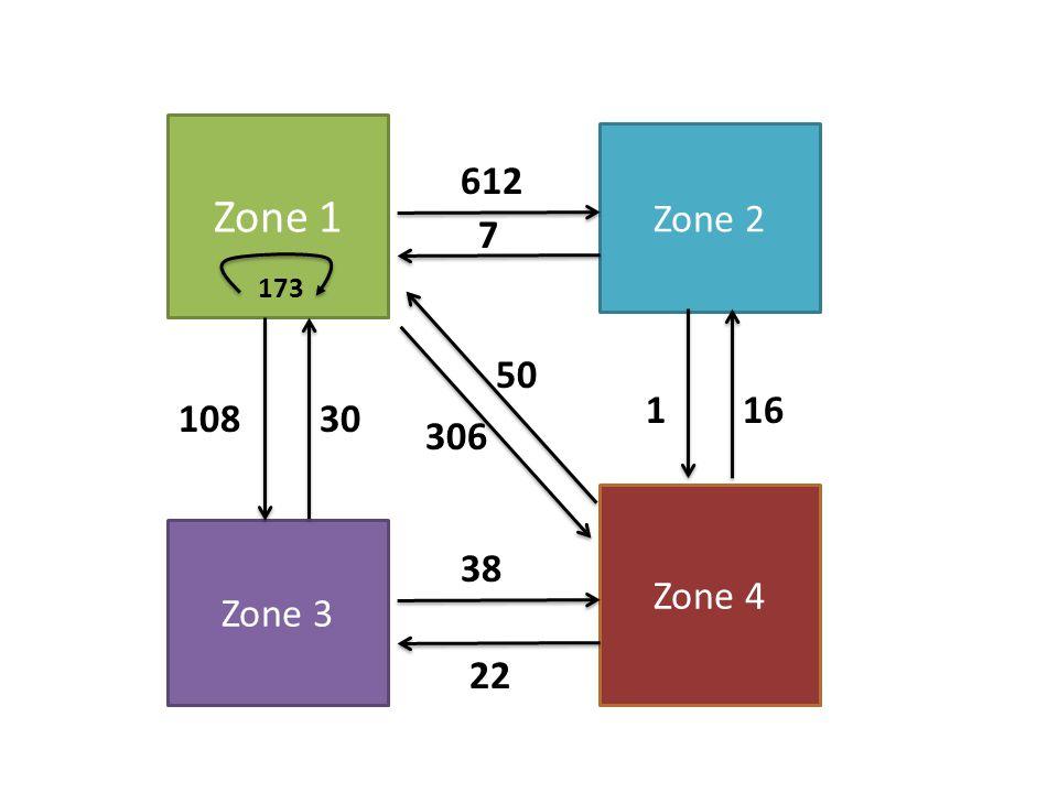 Zone 1 Zone 2 612 7 173 50 1 16 108 30 306 Zone 4 Zone 3 38 22