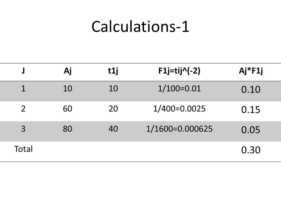 Calculations-1 0.10 0.15 0.05 0.30 J Aj t1j F1j=tij^(-2) Aj*F1j 1 10