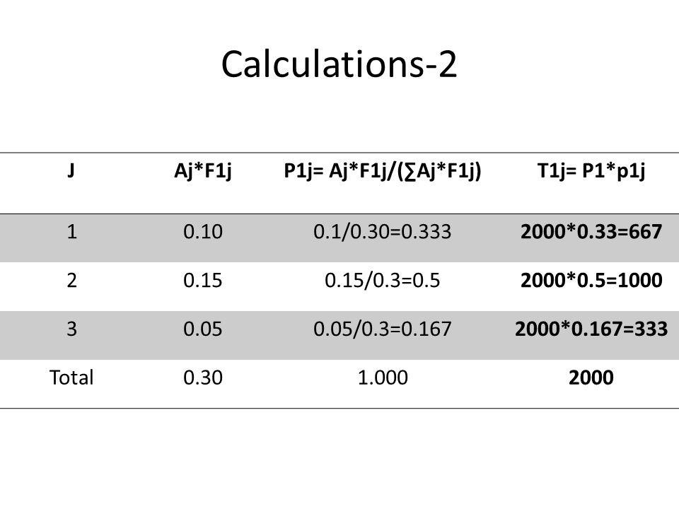Calculations-2 J Aj*F1j P1j= Aj*F1j/(∑Aj*F1j) T1j= P1*p1j 1 0.10