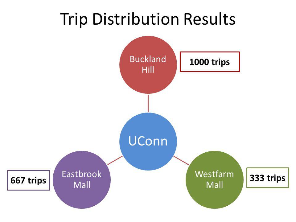 Trip Distribution Results