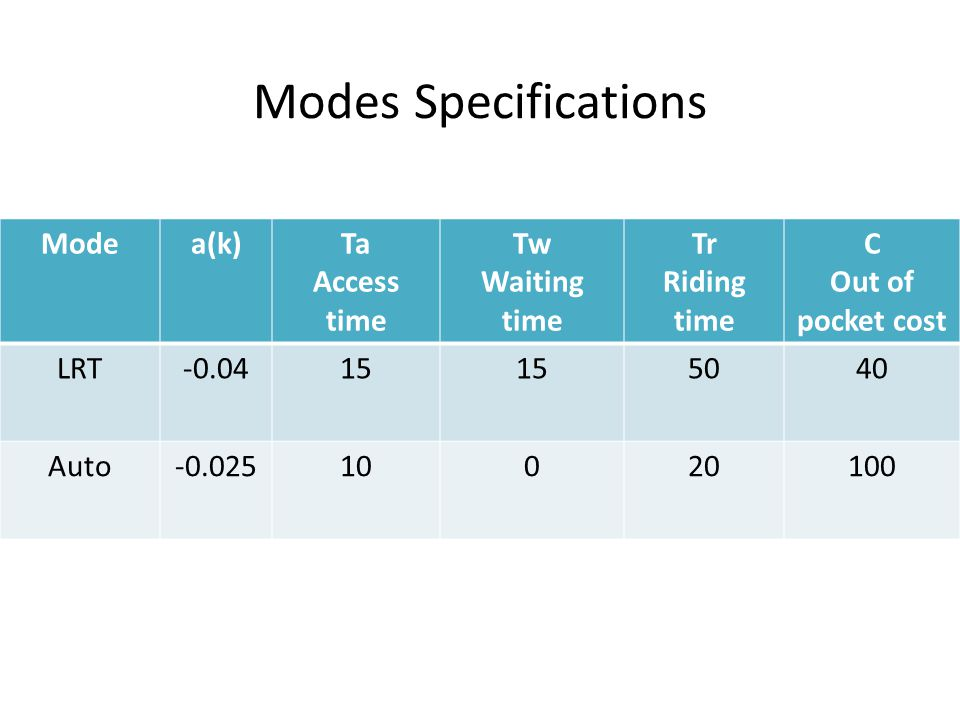 Modes Specifications Mode a(k) Ta Access time Tw Waiting time Tr